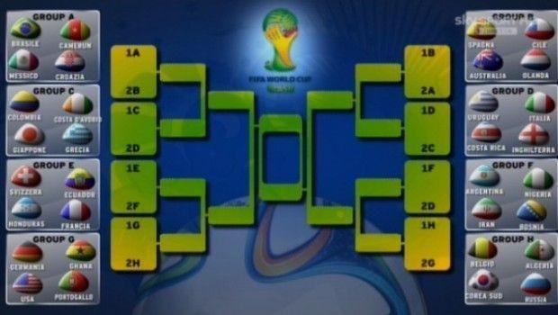 Calendario Italia ai Mondiali 2014: orari, date e possibili avversari