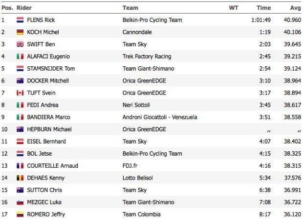 Giro dItalia 2014 tempi crono