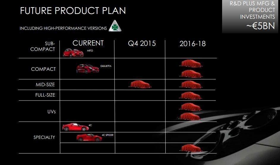 alfa romeo nuovi modelli piano industriale 2014 2018