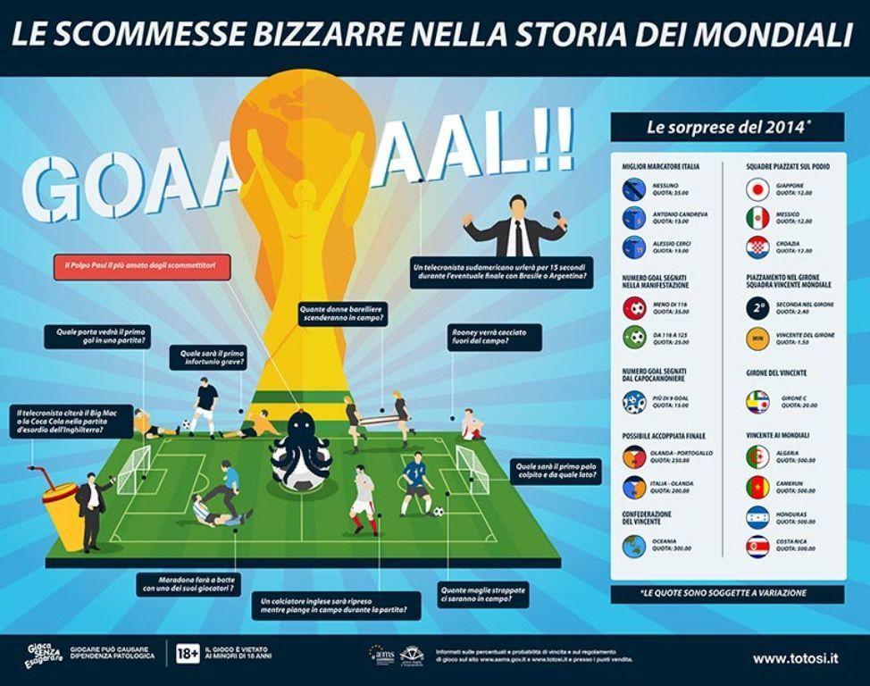 Mondiali Brasile 2014: le scommesse più strane e bizzarre
