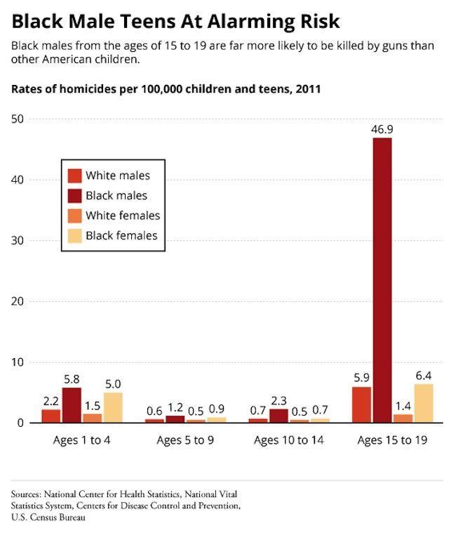 dati morti pistole razza