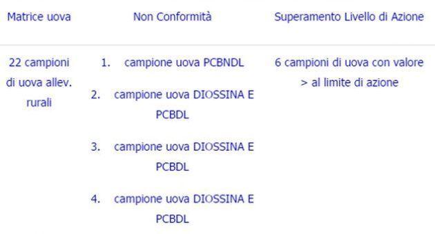 diossina uova schema