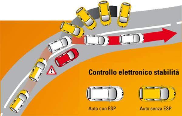 ESP: obbligatorio sulle nuove auto vendute in Europa