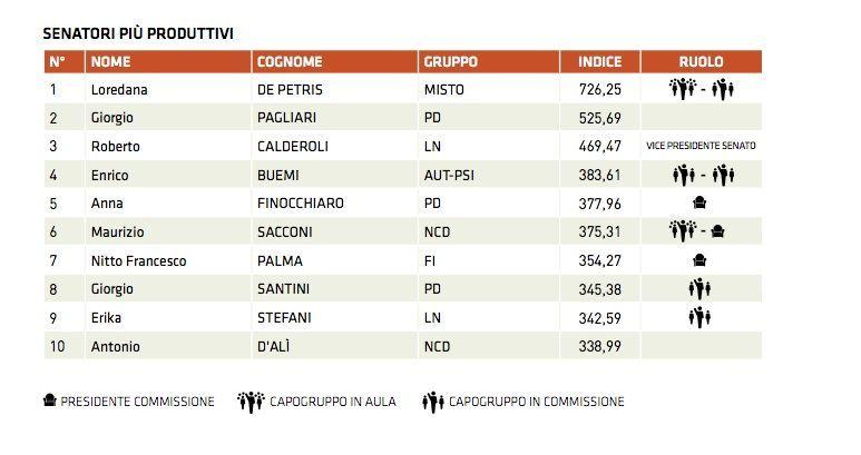 Quanto lavorano i parlamentari italiani risponde for Parlamentari italiani numero
