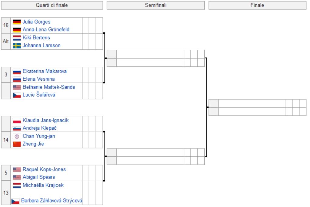 Australian Open Doppio Femminile