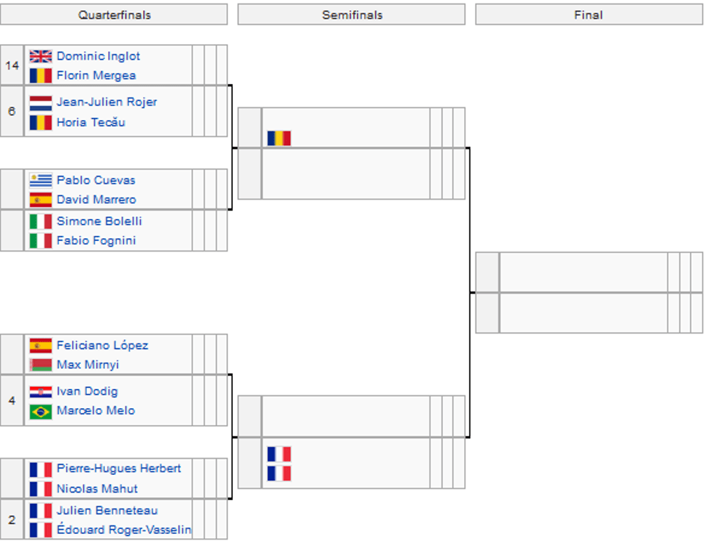 Australian Open Doppio Maschile