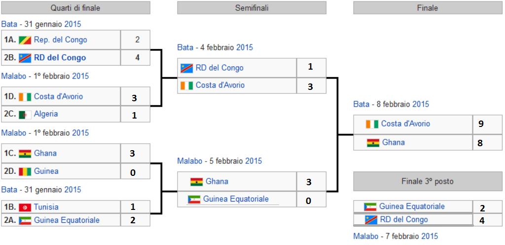 Coppa dAfrica 20153 150x150
