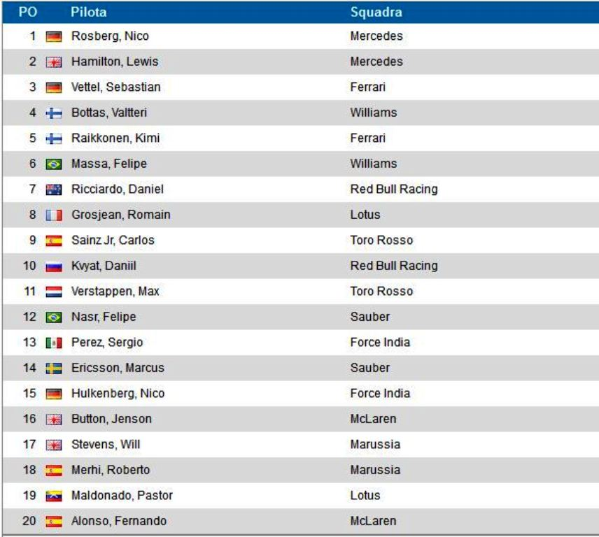 Classifica GP Spagna