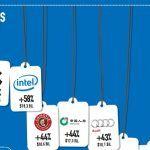 Apple batte Google: è il marchio più di valore al mondo