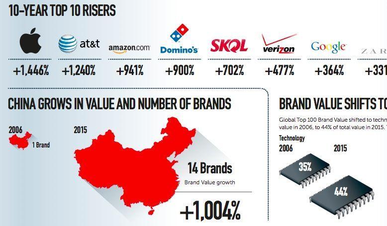 Crescita brand cinesi