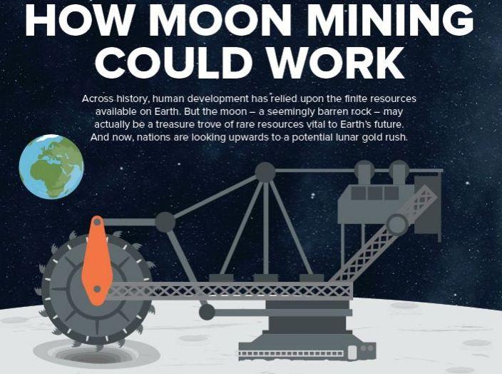 La Luna sarà trasformata in una miniera