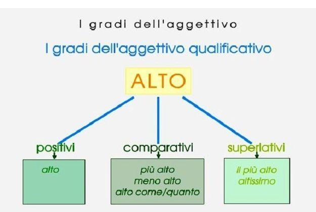 Gradi dell'aggettivo qualificativo: comparativo e superlativo, regole ed esempi