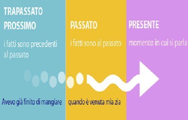 Analisi grammaticale: indicativo trapassato prossimo, usi e coniugazione in italiano