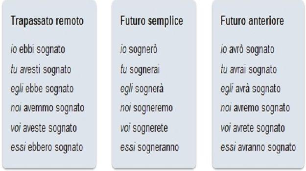 Analisi grammaticale dei verbi: usi e coniugazione in italiano