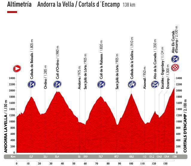 Vuelta di Spagna 11esima tappa