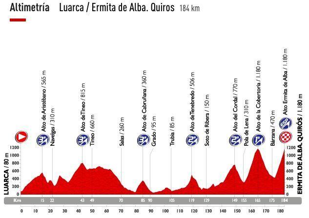Vuelta di Spagna 16esima tappa
