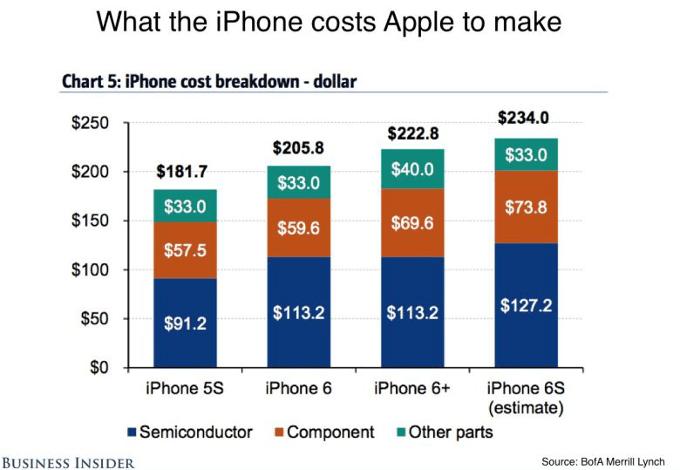 iPhone 6S: Apple lo rivende a tre volte il costo di produzione