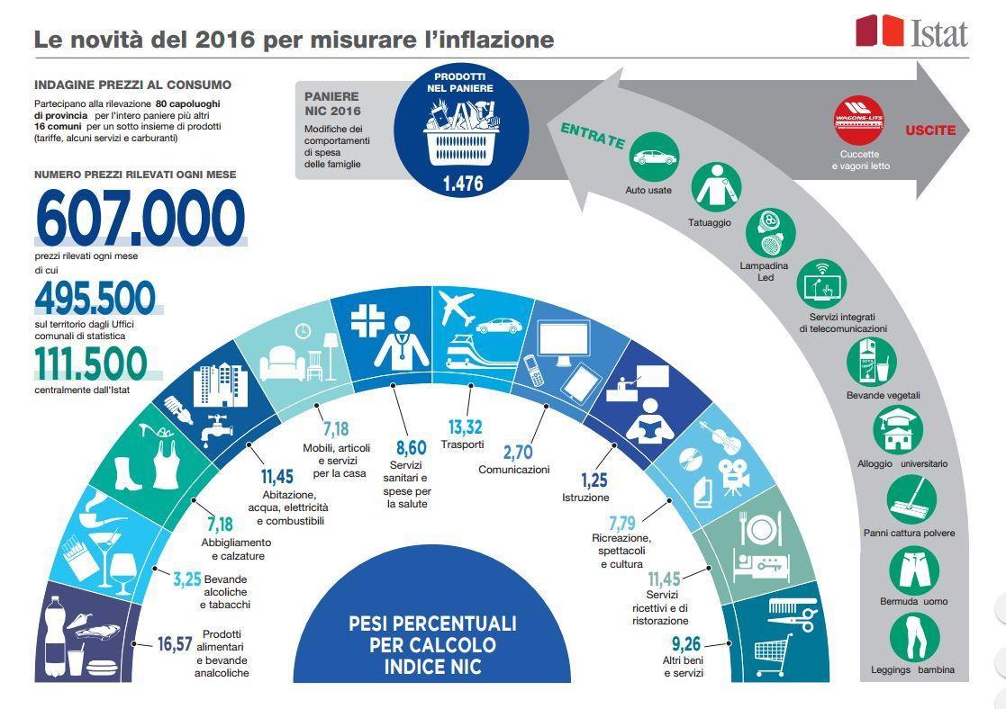 Paniere Istat 2016: dentro tatuaggi e leggings, fuori cuccette e vagoni letto