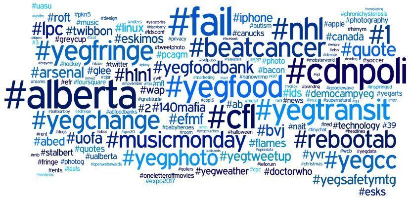 Hashtag registrati: la nuova strategia social delle aziende