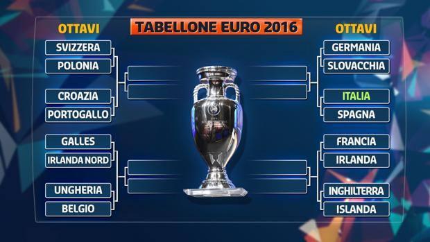EURO 2016 ottavi di finale