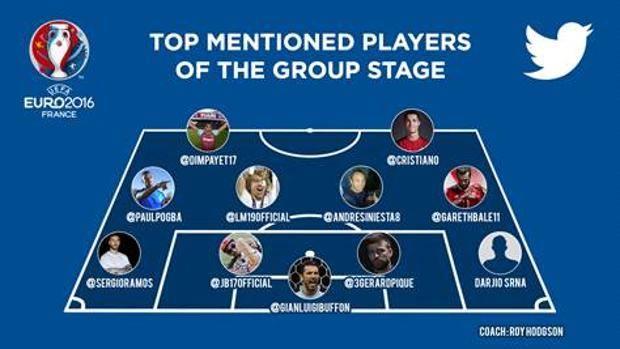 Twitter top 11 EURO 2016
