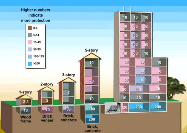 sicurezza case attacco nucleare