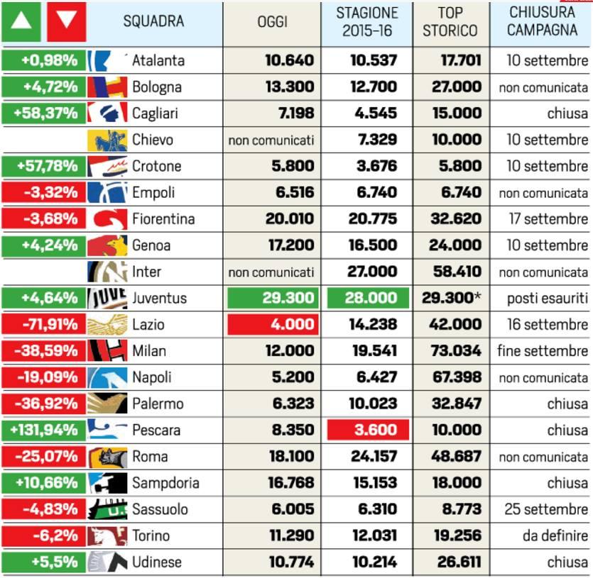Campagna Abbonamenti Serie A