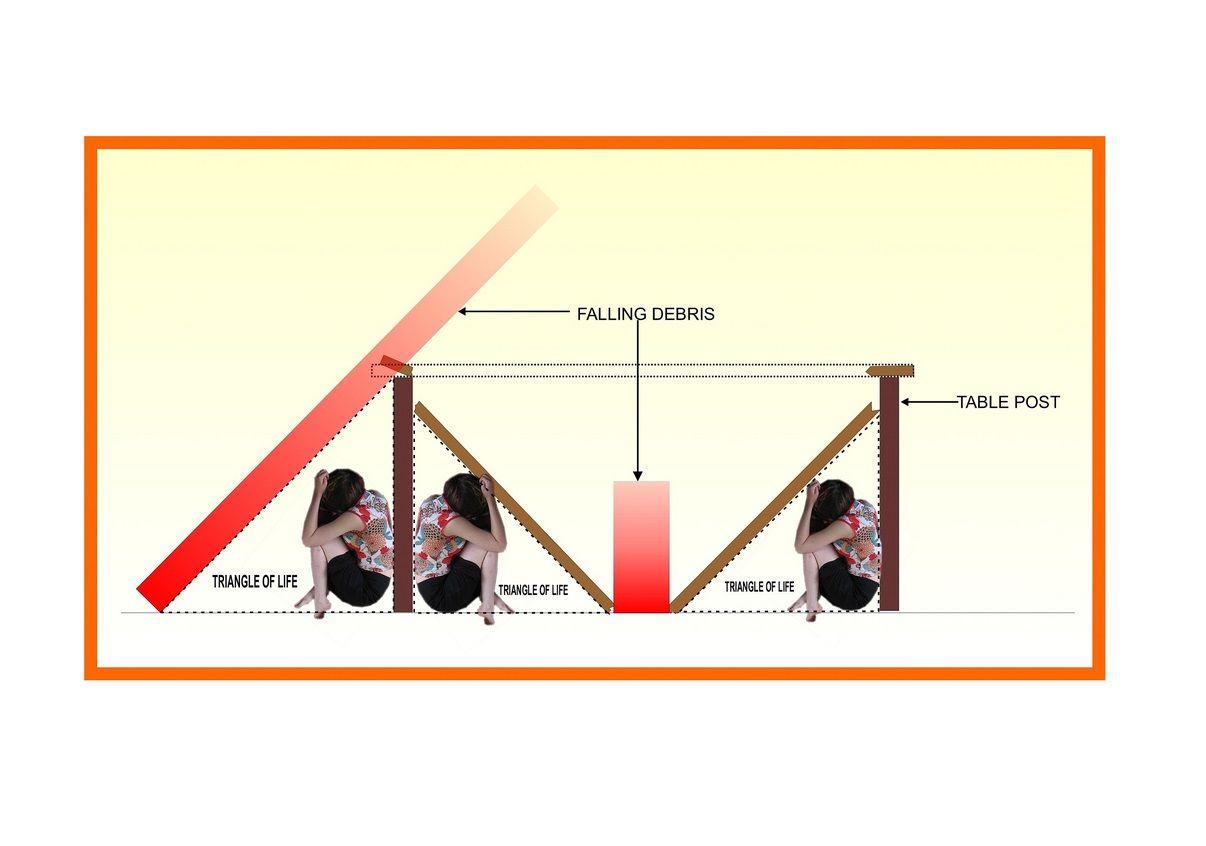 Terremoto, il Triangolo della Vita: la teoria per sopravvivere