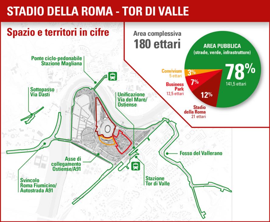 Nuovo stadio della Roma progetti