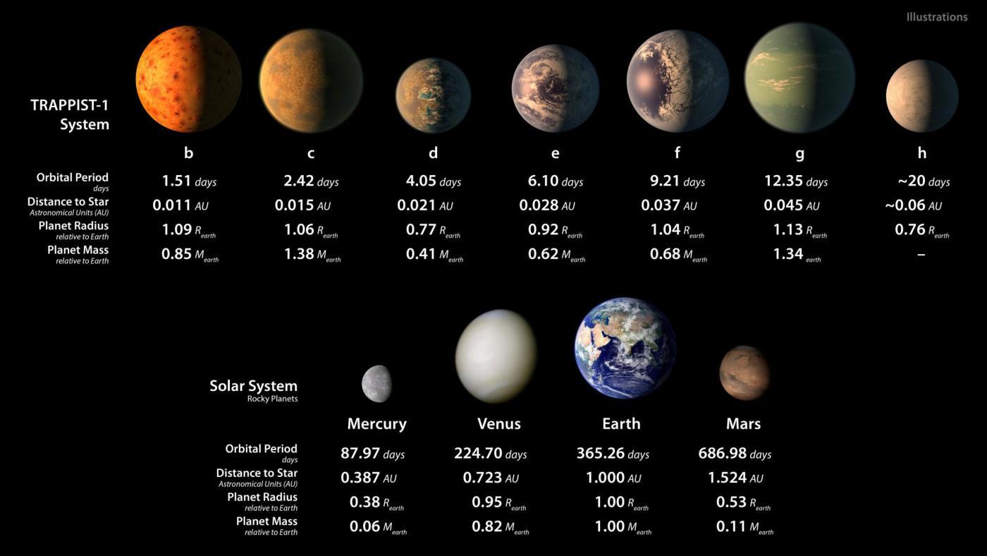 La Nasa scopre 7 nuovi pianeti simili alla Terra: l'ironia del web
