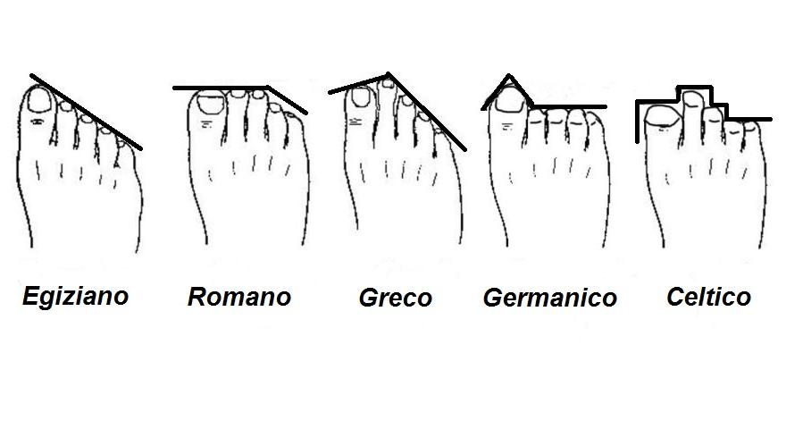 forma delle dita del piede significato personalita carattere