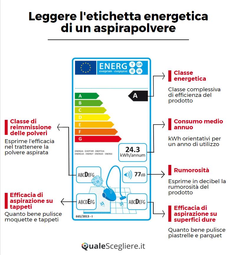 Infografica 2 Come leggere etichetta energetica