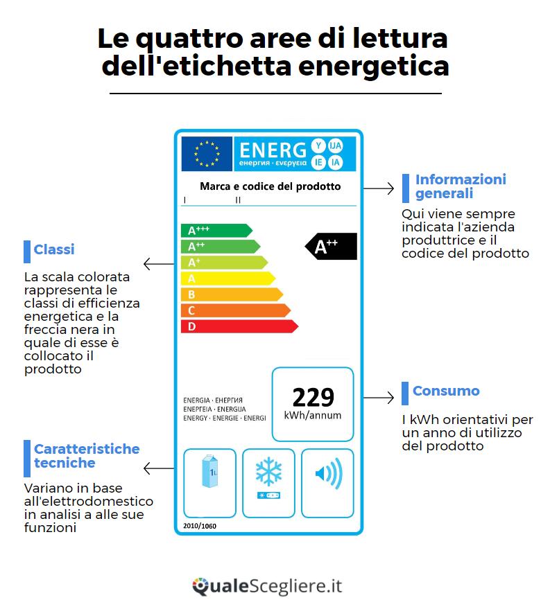 Infografica Come leggere etichetta energetica