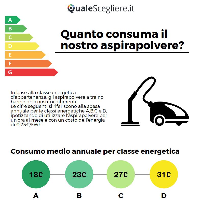 Infografica Consumi energetici Aspirapolvere