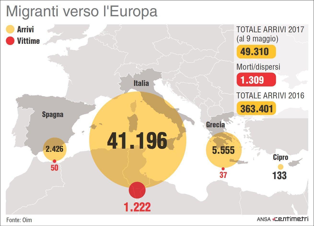 Migranti: Oim, almeno 156 dispersi nel week end