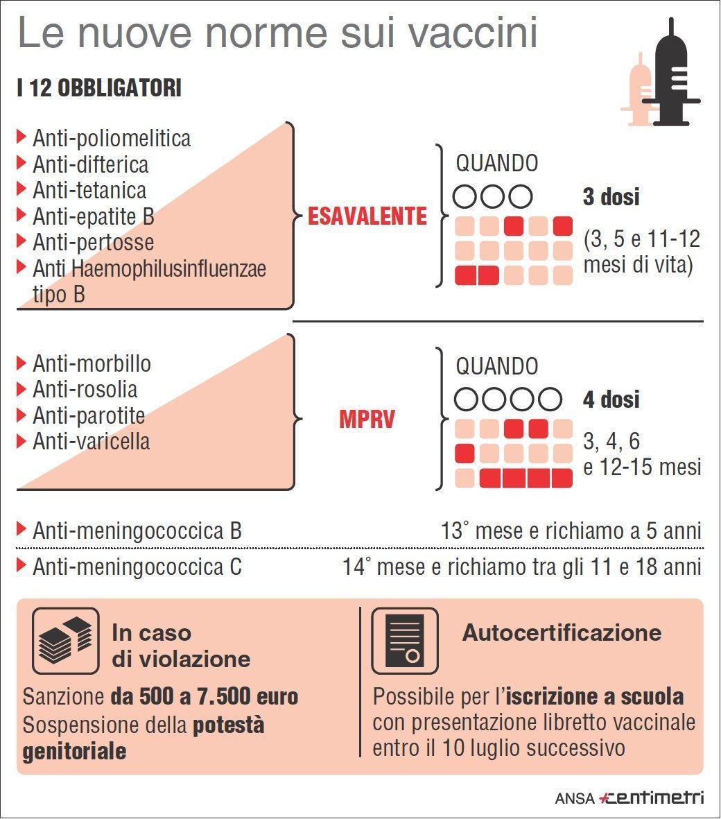 Infografica vaccinazioni obbligatorie