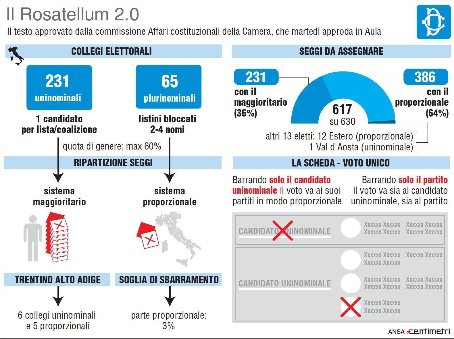 Rosatellum