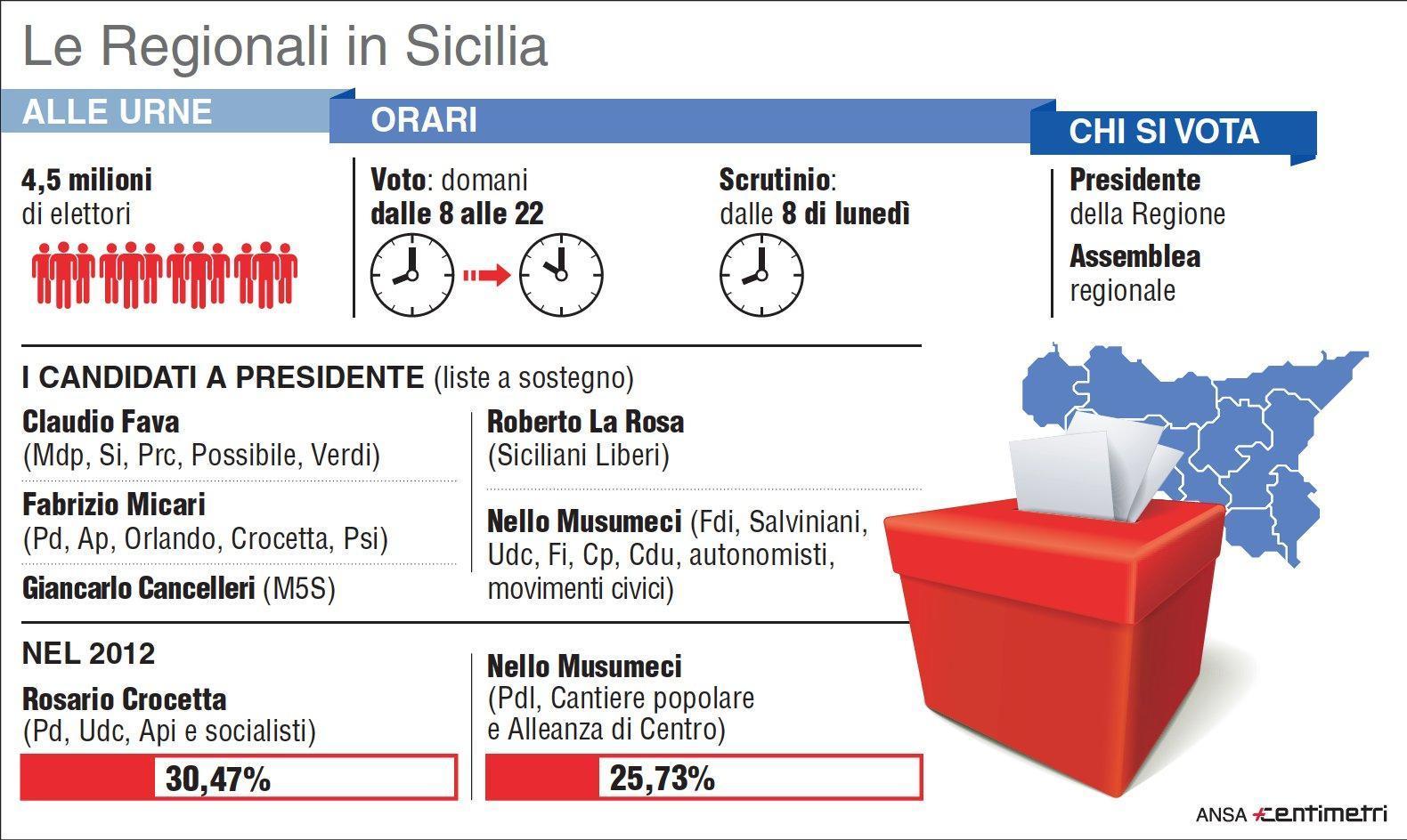 Il vademecum delle elezioni Regionali in Sicilia