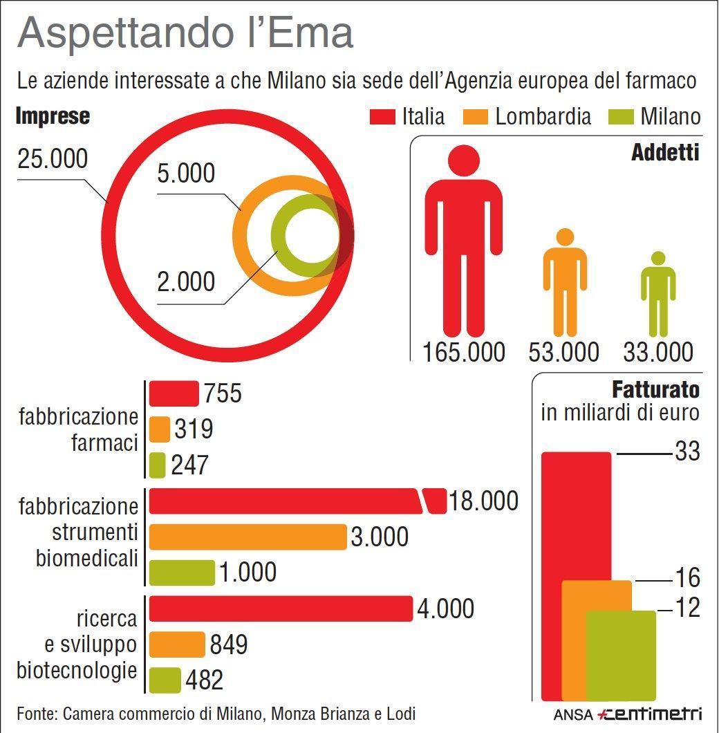 Ema: 25 mila imprese attive nel settore in Italia