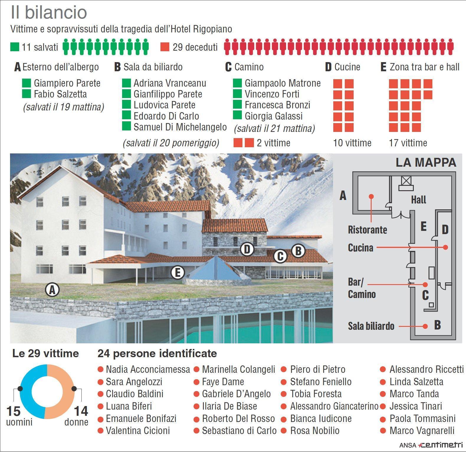Rigopiano: il bilancio della tragedia
