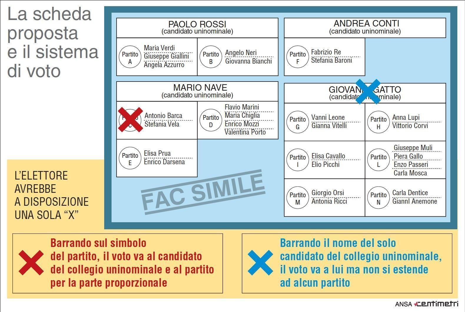 Elezioni 2018 scheda elettorale facsimile