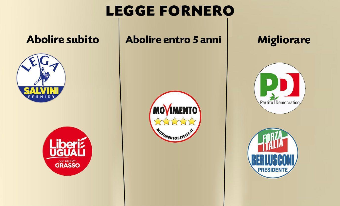 Pensioni, cosa cambia dopo le elezioni del 4 marzo: chi vuole cancellare la Fornero?