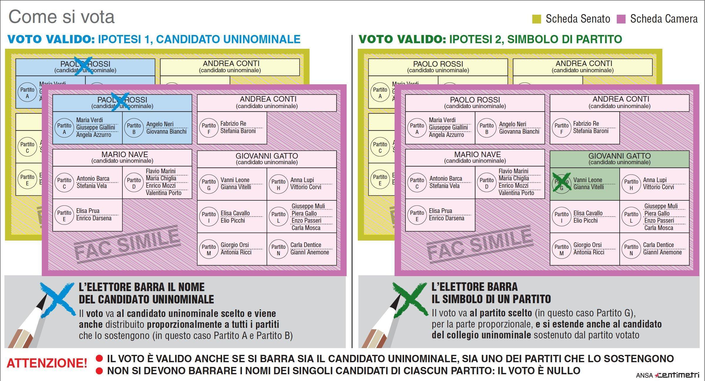 Collegio elettorale: definizione, funzionamento, differenze tra uninominale e plurinominale con metodo maggioritario e proporzionale