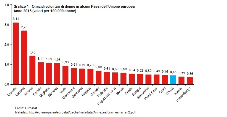 Femminicidi in Italia