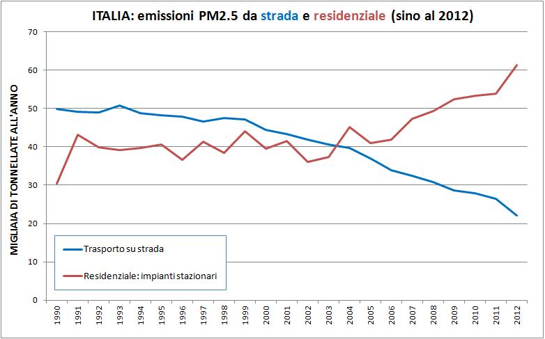 Pm10 biomasse
