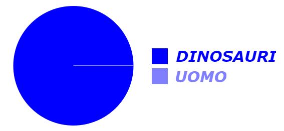 grafico dinosauri uomo