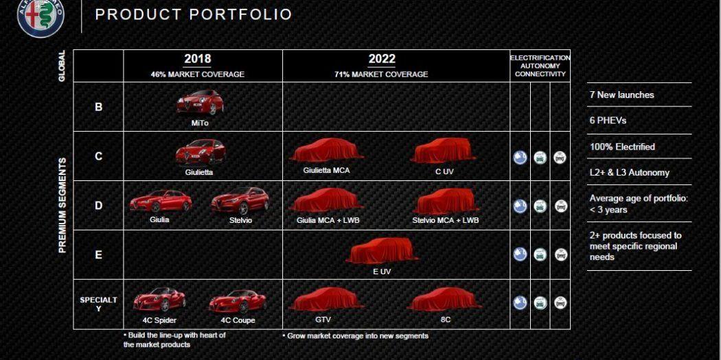 Piano Alfa Romeo FCA