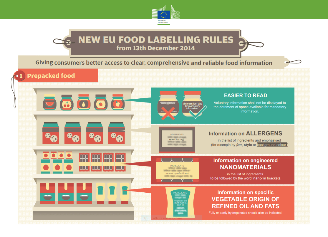 etichette alimentari europa