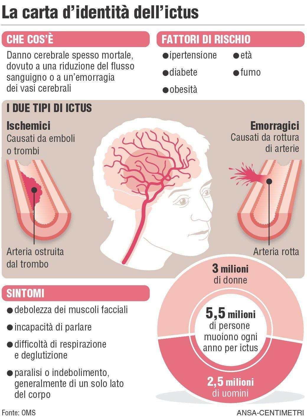 ICTUS infografica