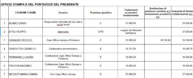 Gli stipendi dell'ufficio stampa di Palazzo Chigi